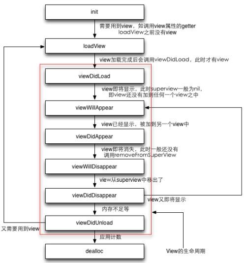 viewcontroller