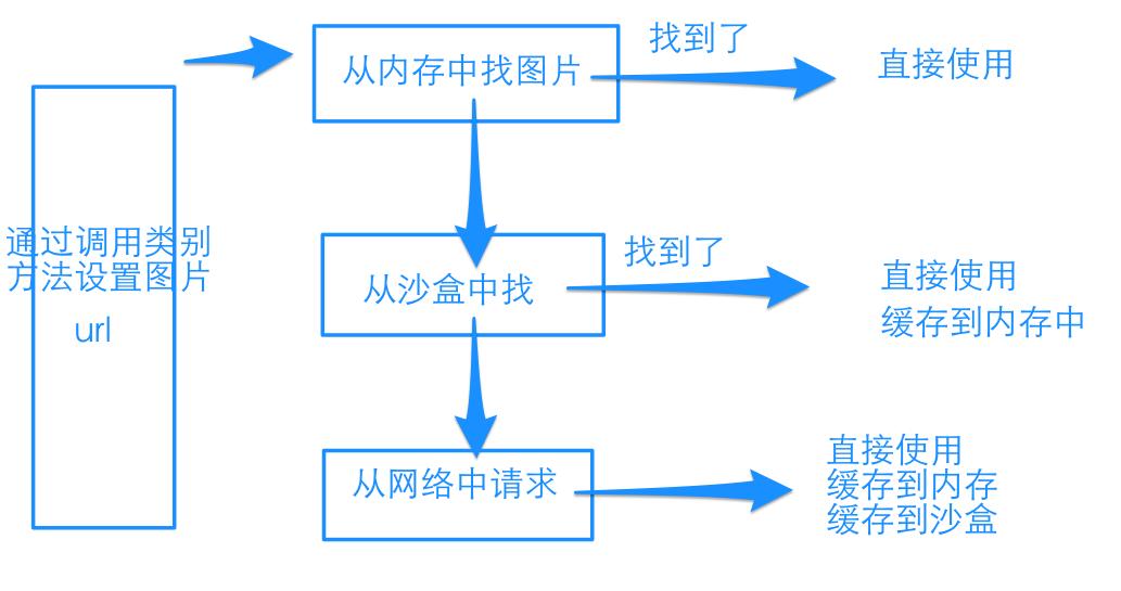 webImage原理